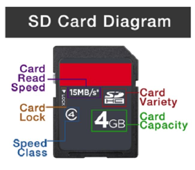 sd-card-diagram
