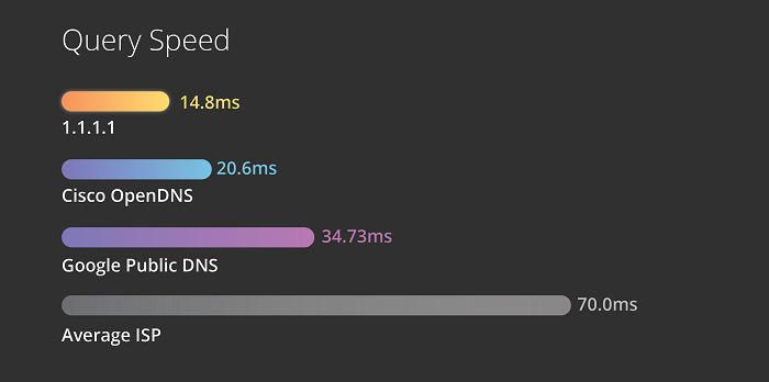 CloudFlare 1.1.1.1 query speed comparison